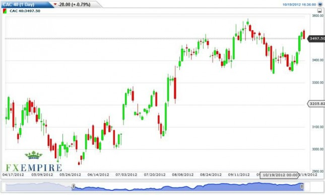 CAC 40 Index Forecast October 22, 2012, Technical Analysis