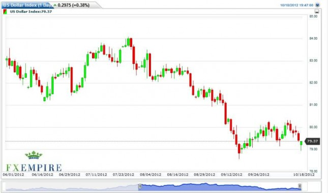 US Dollar Index Forecast October 19, 2012, Technical Analysis