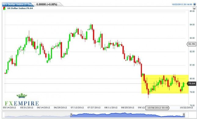 US Dollar Index Forecast October 23, 2012, Technical Analysis