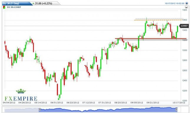 Dow Jones Industrial Average Forecast October 18, 2012, Technical Analysis