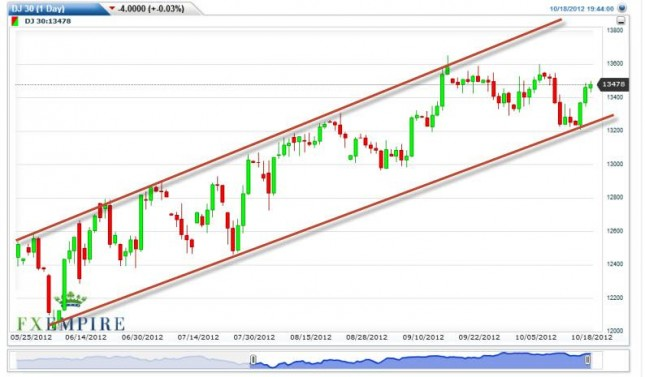 Dow Jones Industrial Average Forecast October 19, 2012, Technical Analysis