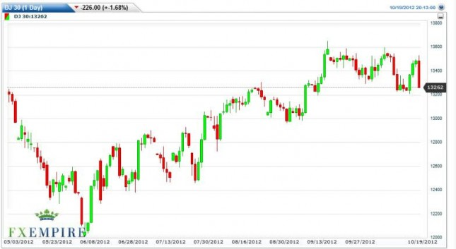 Dow Jones Industrial Average Forecast October 22, 2012, Technical Analysis