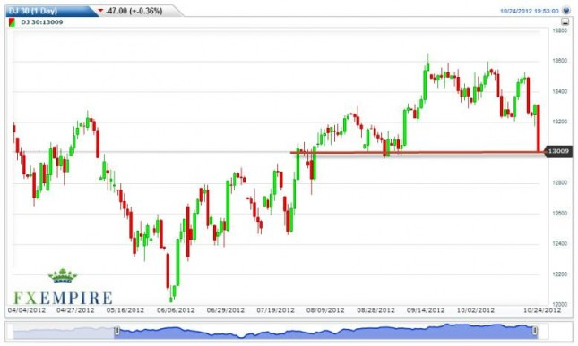 Dow Jones Industrial Average Futures Forecast October 25, 2012, Technical Analysis