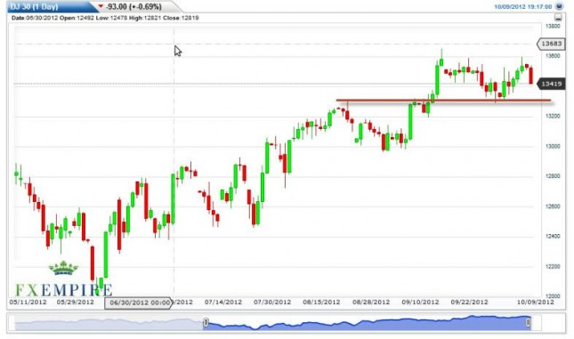 Dow Jones Industrial Average Forecast October 10, 2012, Technical Analysis