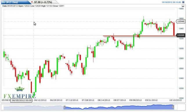 Dow Jones Industrial Average Forecast October 11, 2012, Technical Analysis
