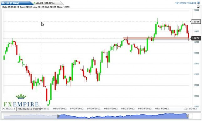 Dow Jones Industrial Average Forecast October 12, 2012, Technical Analysis