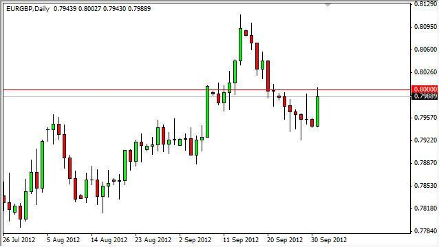 EUR/GBP Forecast October 2, 2012, Technical Analysis