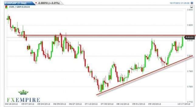 EUR/GBP Forecast October 18, 2012, Technical Analysis