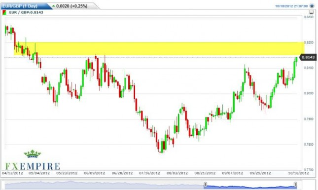 EUR/GBP Forecast October 19, 2012, Technical Analysis