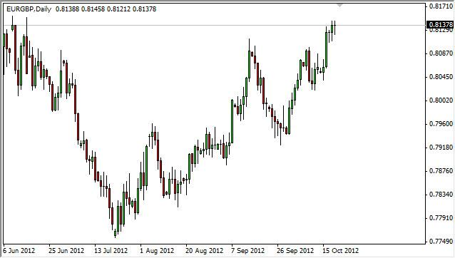 EUR/GBP Forecast October 22, 2012, Technical Analysis