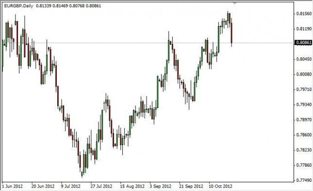 EUR/GBP Forecast October 25, 2012, Technical Analysis
