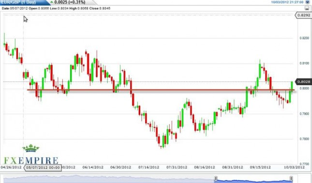 EUR/GBP Forecast October 4, 2012, Technical Analysis