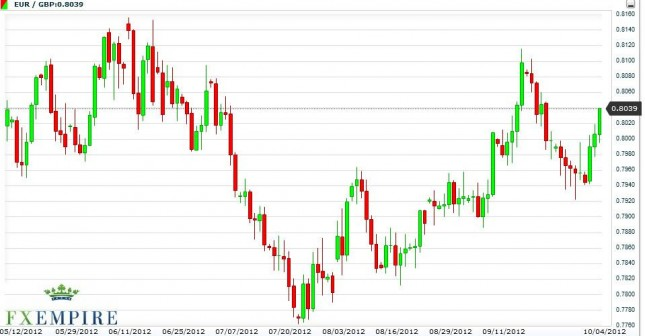 EUR/GBP Forecast October 5, 2012, Technical Analysis