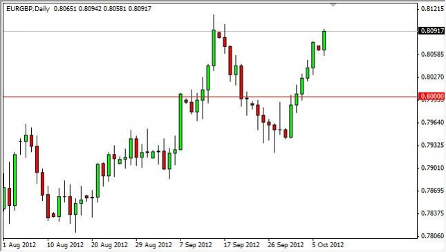 EUR/GBP Forecast October 9, 2012, Technical Analysis
