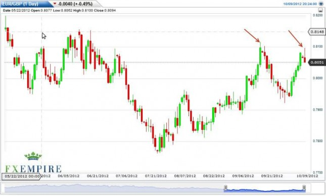 EUR/GBP Forecast October 10, 2012, Technical Analysis