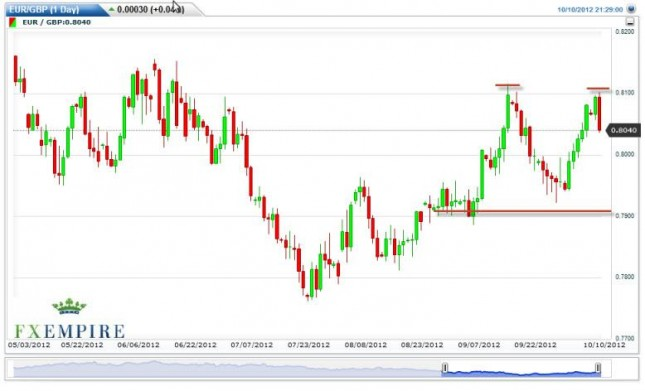 EUR/GBP Forecast October 11, 2012, Technical Analysis