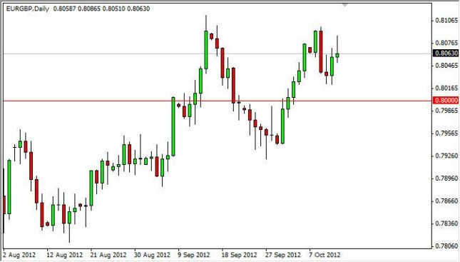 EUR/GBP Forecast October 15, 2012, Technical Analysis