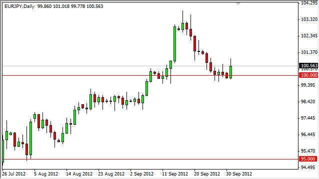 EUR/JPY Forecast October 2, 2012, Technical Analysis