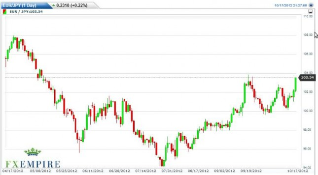 EUR/JPY Forecast October 18, 2012, Technical Analysis