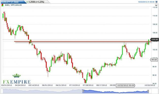 EUR/JPY Forecast October 23, 2012, Technical Analysis
