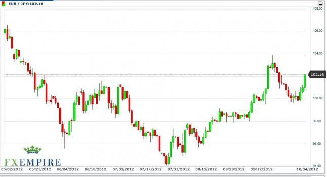 EUR/JPY Forecast October 5, 2012, Technical Analysis
