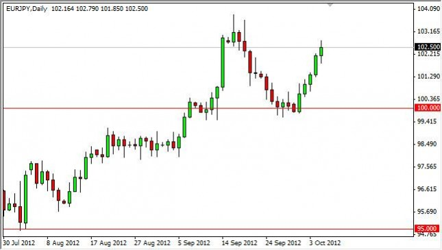 EUR/JPY Forecast October 8, 2012, Technical Analysis