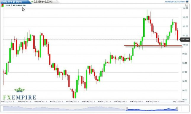 EUR/JPY Forecast October 11, 2012, Technical Analysis