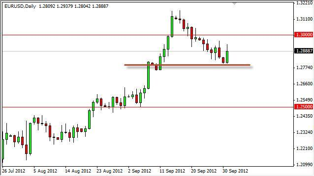 EUR/USD Forecast October 2, 2012, Technical Analysis
