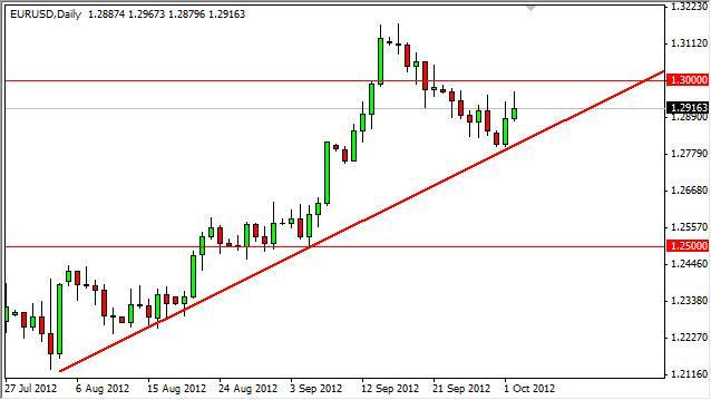 EUR/USD Forecast October 3, 2012 Technical Analysis