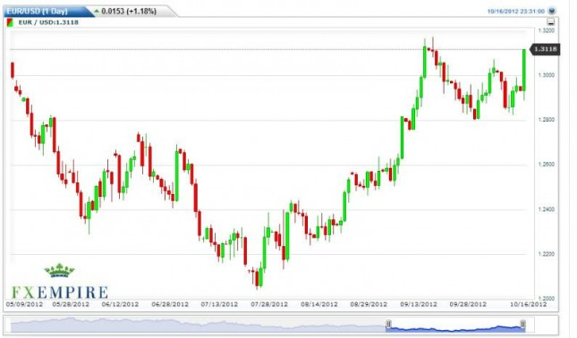 EUR/USD Forecast October 17, 2012, Technical Analysis