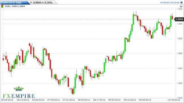 EUR/USD Forecast October 19, 2012, Technical Analysis