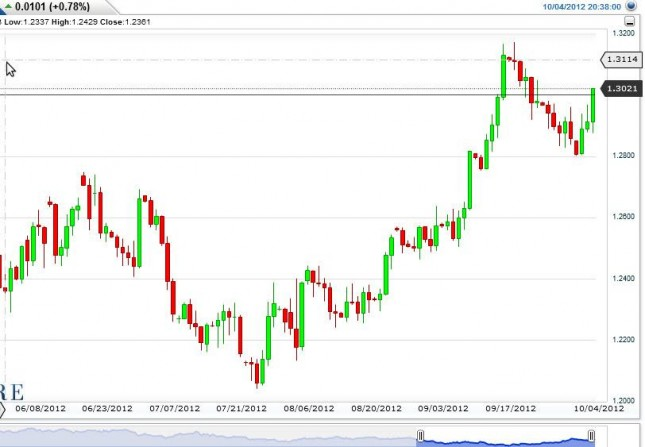 EUR/USD Forecast October 5, 2012, Technical Analysis