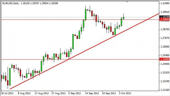 EUR/USD Forecast October 8, 2012, Technical Analysis