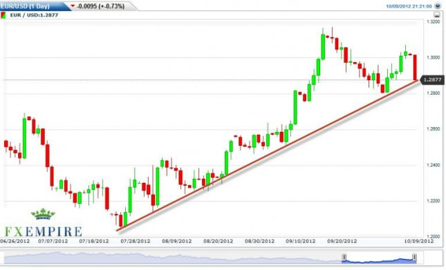 EUR/USD Forecast October 10, 2012, Technical Analysis