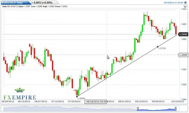 EUR/USD Forecast October 11, 2012, Technical Analysis