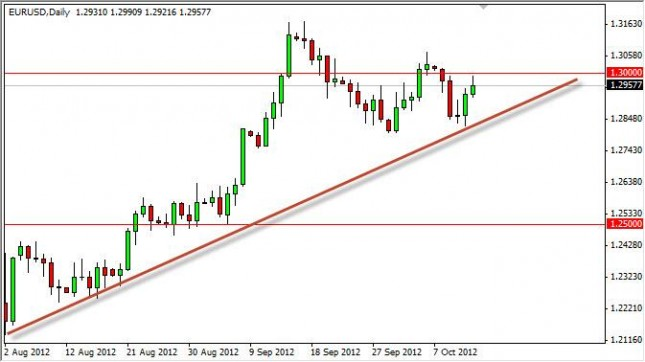 EUR/USD Forecast October 15, 2012, Technical Analysis