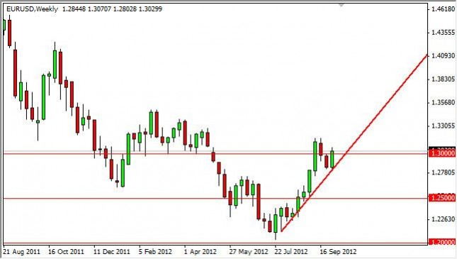 EUR/USD forecast for the week of October 8, 2012, Technical Analysis