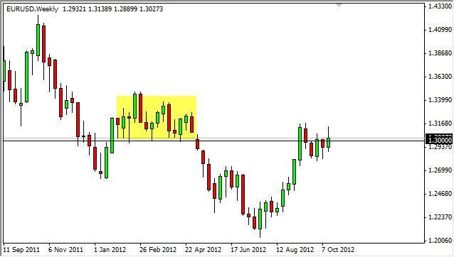 EUR/USD forecast for the week of October 22, 2012, Technical Analysis