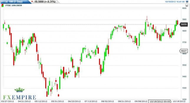 FTSE 100 Index Forecast October 22, 2012, Technical Analysis