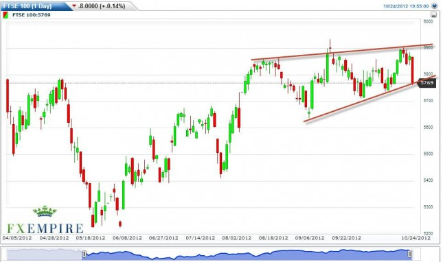 FTSE 100 Futures Forecast October 25, 2012, Technical Analysis