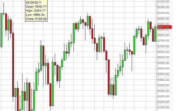 FTSE 100 Index Forecast October 8, 2012, Technical Analysis