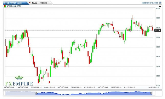 FTSE 100 Index Forecast October 10, 2012, Technical Analysis