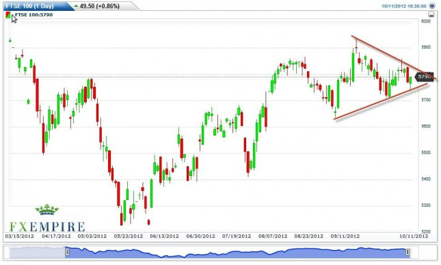 FTSE 100 Index Forecast October 12, 2012, Technical Analysis