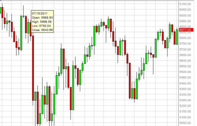 FTSE 100 Index forecast for the week of October 8, 2012, Technical Analysis