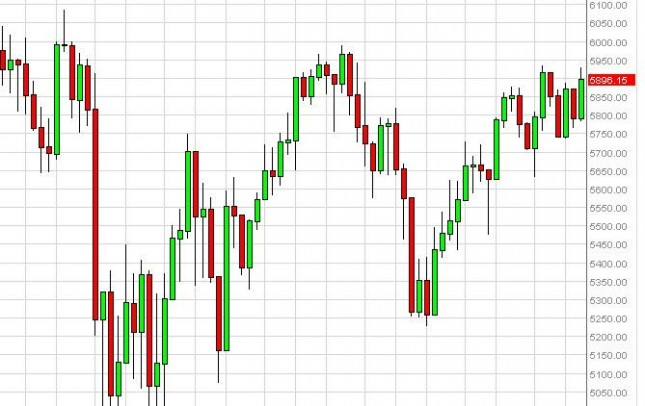 FTSE 100 forecast for the week of October 22, 2012, Technical Analysis