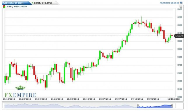 GBP/USD Forecast October 16, 2012, Technical Analysis