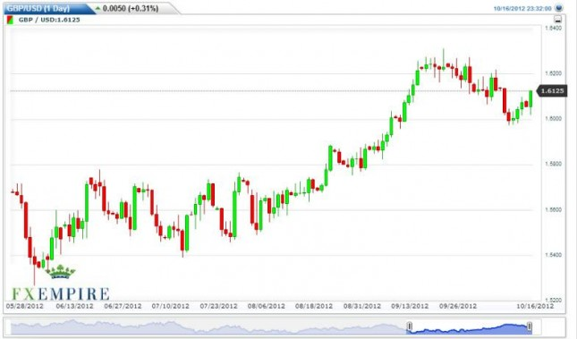 GBP/USD Forecast October 17, 2012, Technical Analysis