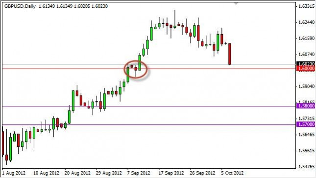 GBP/USD Forecast October 9, 2012, Technical Analysis