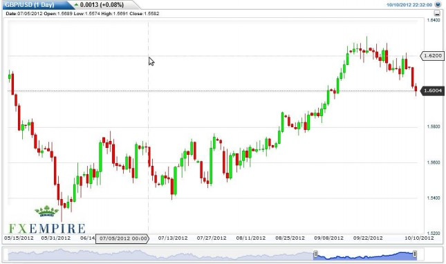 GBP/USD Forecast October 11, 2012, Technical Analysis