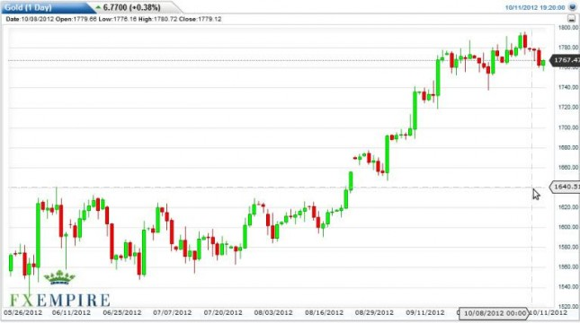 Gold Prices October 12, 2012, Technical Analysis
